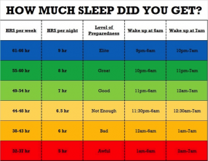 How Much Sleep Did You Get